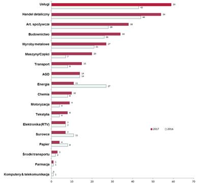 Znalezione obrazy dla zapytania Duże niewypłacalności – tj. przedsiębiorstwa o obrocie przekraczającym 50 mln euro Źródło: Euler Hermes