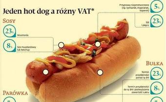 Ten hot-dog pokazuje jaki płacimy podatek VAT