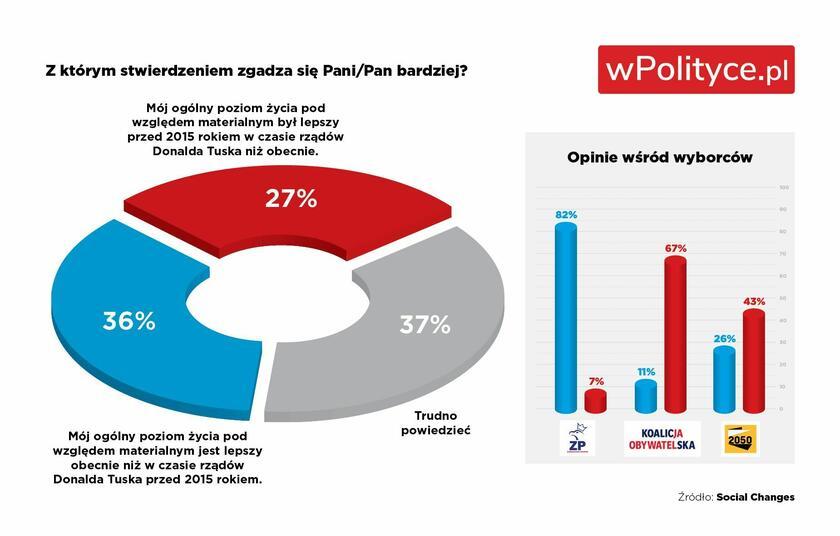 [SONDAŻ] Za których rządów żyło się lepiej? Polacy odpowiedzieli