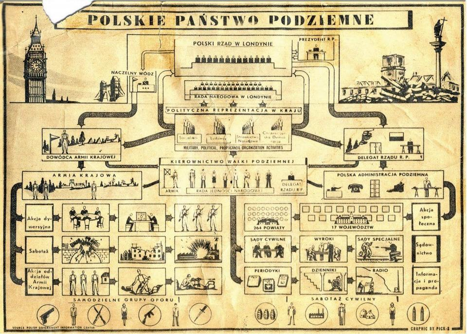 The Polish Underground State - organizational chart / autor: IPN archive