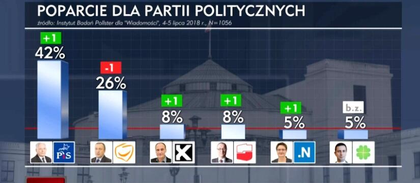 Sondaż / autor: screen TVP