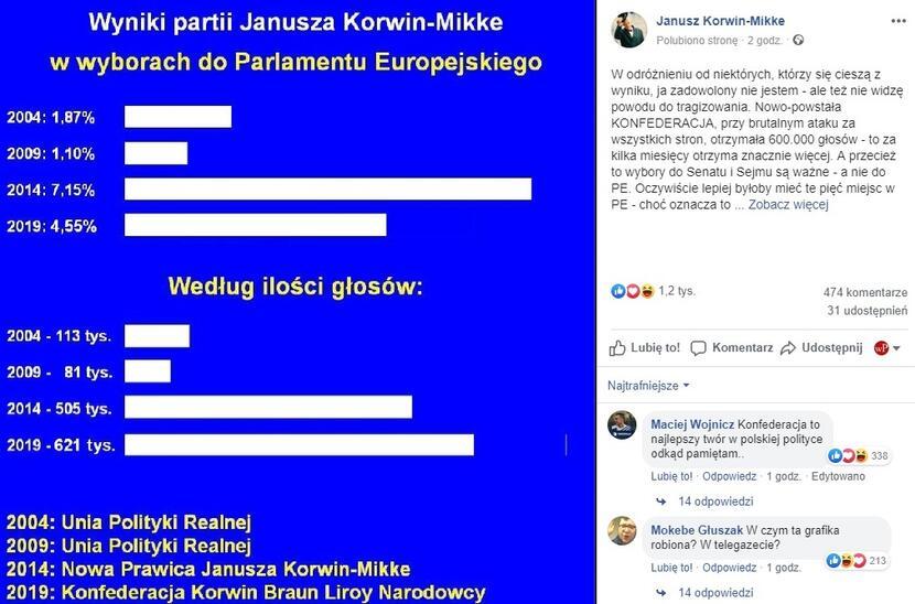 autor: Facebook Janusz Korwin-Mikke